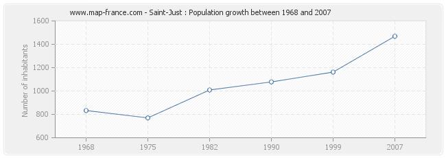 Population Saint-Just