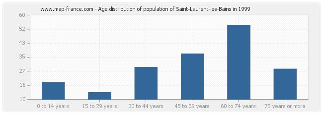 Age distribution of population of Saint-Laurent-les-Bains in 1999