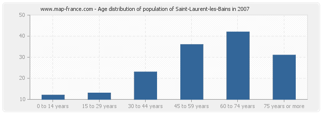Age distribution of population of Saint-Laurent-les-Bains in 2007