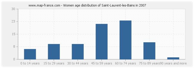 Women age distribution of Saint-Laurent-les-Bains in 2007