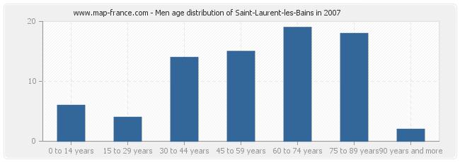 Men age distribution of Saint-Laurent-les-Bains in 2007