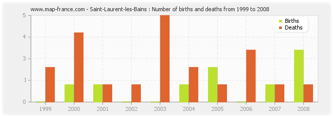 Saint-Laurent-les-Bains : Number of births and deaths from 1999 to 2008