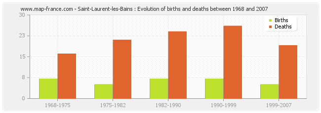 Saint-Laurent-les-Bains : Evolution of births and deaths between 1968 and 2007