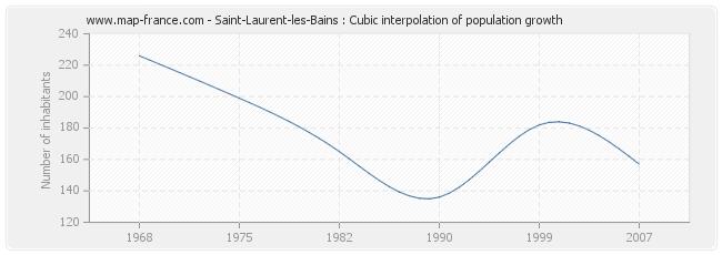 Saint-Laurent-les-Bains : Cubic interpolation of population growth