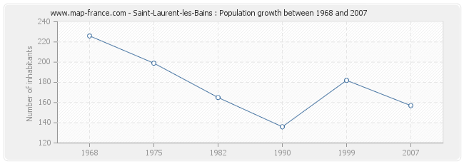 Population Saint-Laurent-les-Bains