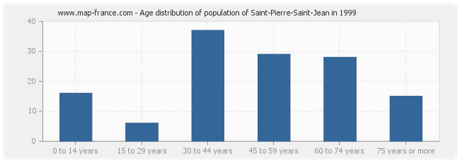Age distribution of population of Saint-Pierre-Saint-Jean in 1999
