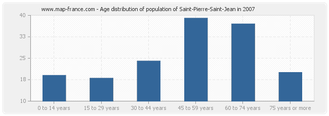 Age distribution of population of Saint-Pierre-Saint-Jean in 2007