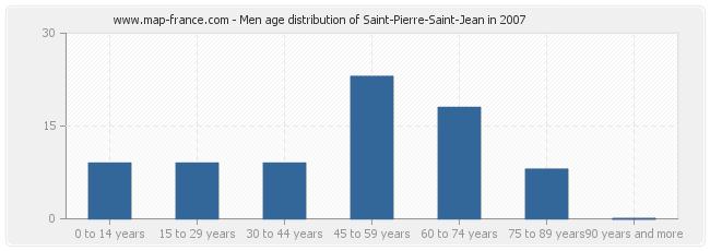 Men age distribution of Saint-Pierre-Saint-Jean in 2007