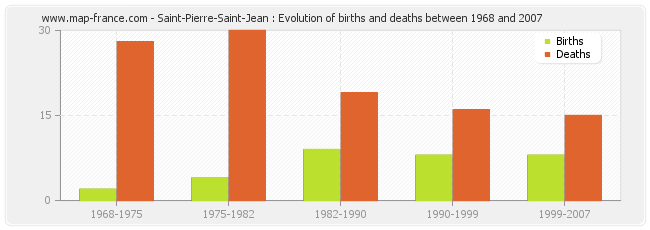 Saint-Pierre-Saint-Jean : Evolution of births and deaths between 1968 and 2007