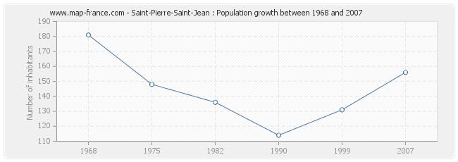 Population Saint-Pierre-Saint-Jean