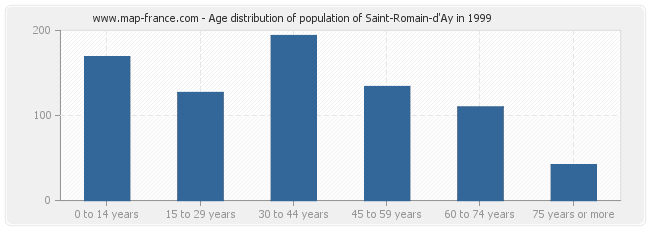 Age distribution of population of Saint-Romain-d'Ay in 1999