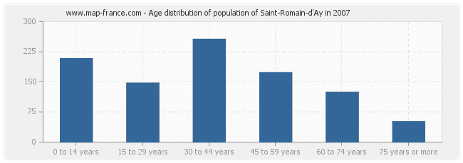 Age distribution of population of Saint-Romain-d'Ay in 2007