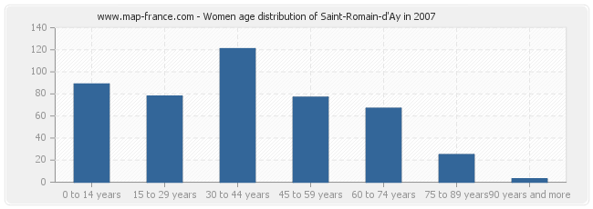 Women age distribution of Saint-Romain-d'Ay in 2007