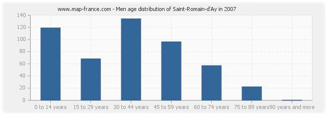Men age distribution of Saint-Romain-d'Ay in 2007