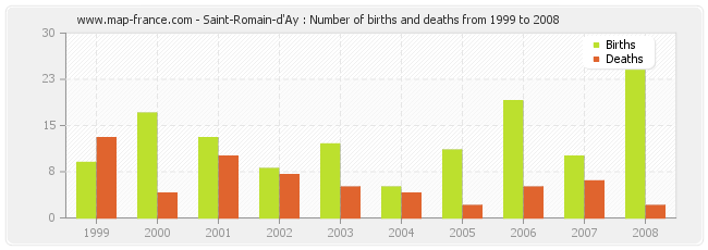 Saint-Romain-d'Ay : Number of births and deaths from 1999 to 2008
