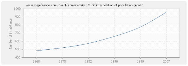 Saint-Romain-d'Ay : Cubic interpolation of population growth