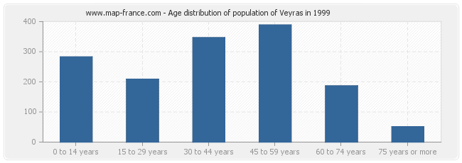 Age distribution of population of Veyras in 1999