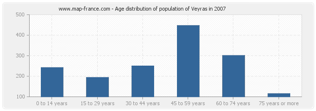 Age distribution of population of Veyras in 2007