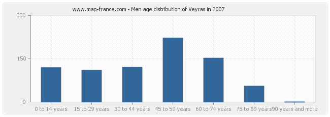 Men age distribution of Veyras in 2007