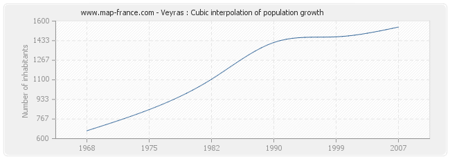 Veyras : Cubic interpolation of population growth