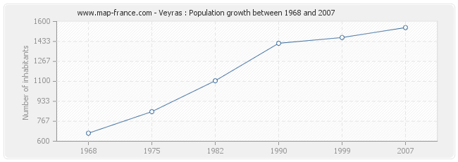Population Veyras