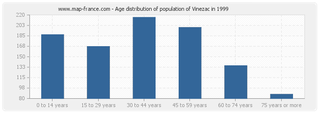 Age distribution of population of Vinezac in 1999