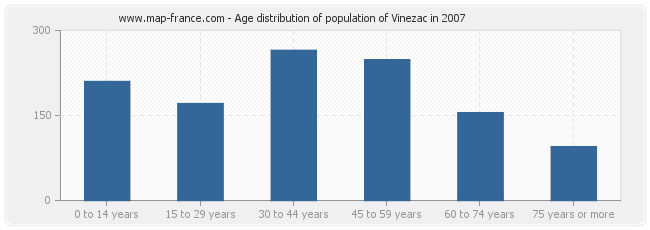 Age distribution of population of Vinezac in 2007