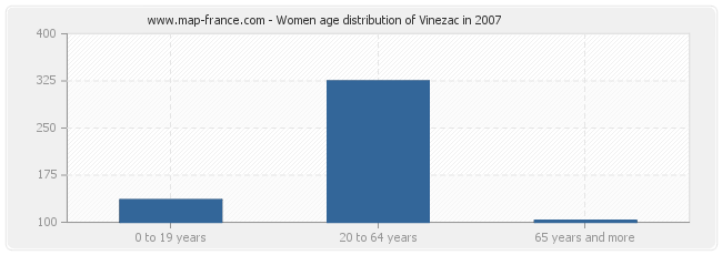 Women age distribution of Vinezac in 2007
