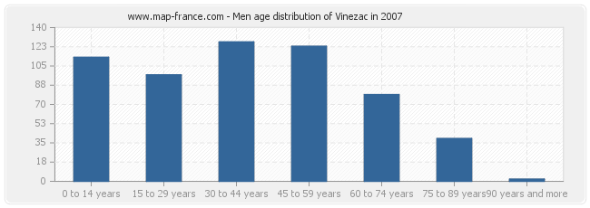 Men age distribution of Vinezac in 2007