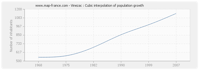 Vinezac : Cubic interpolation of population growth