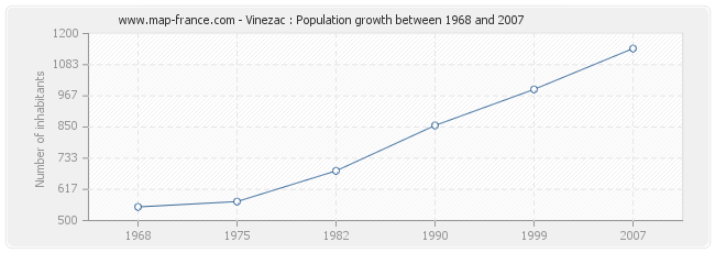 Population Vinezac