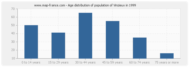 Age distribution of population of Vinzieux in 1999