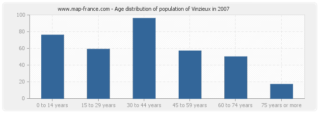 Age distribution of population of Vinzieux in 2007