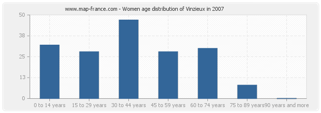 Women age distribution of Vinzieux in 2007