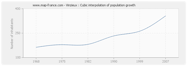Vinzieux : Cubic interpolation of population growth