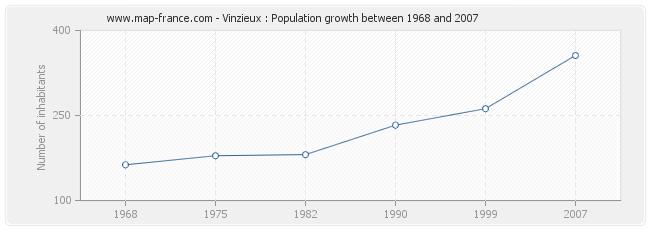 Population Vinzieux