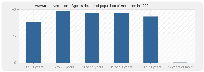 Age distribution of population of Anchamps in 1999