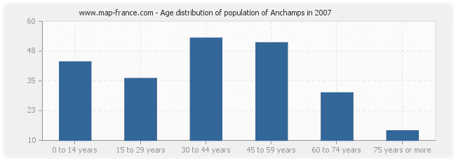 Age distribution of population of Anchamps in 2007