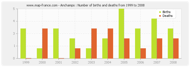 Anchamps : Number of births and deaths from 1999 to 2008