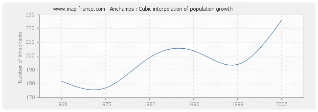 Anchamps : Cubic interpolation of population growth