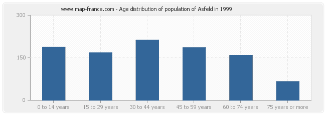 Age distribution of population of Asfeld in 1999