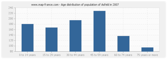 Age distribution of population of Asfeld in 2007