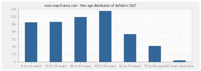 Men age distribution of Asfeld in 2007