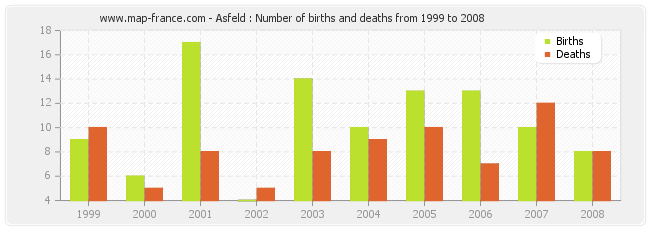 Asfeld : Number of births and deaths from 1999 to 2008