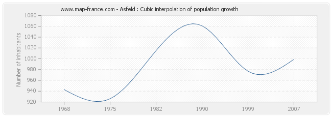 Asfeld : Cubic interpolation of population growth