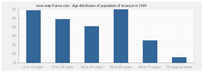 Age distribution of population of Avançon in 1999