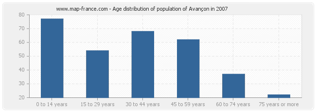 Age distribution of population of Avançon in 2007