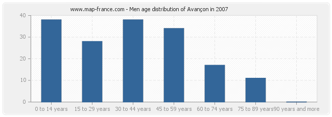 Men age distribution of Avançon in 2007