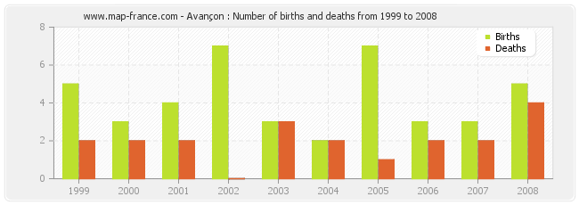 Avançon : Number of births and deaths from 1999 to 2008