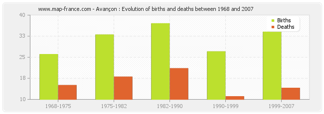 Avançon : Evolution of births and deaths between 1968 and 2007